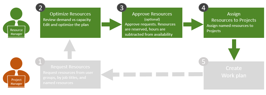 Managing Requests and Optimizing Resource Utilization